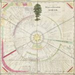 A landmark chart of history by Joseph Priestley