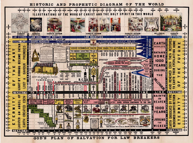 BRM2720-Historic-and-Prophetic-Diagram_l