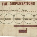 [Probably after Clarence Larkin], THE DISPENSATIONS. No place, no date, but American, 20th century.